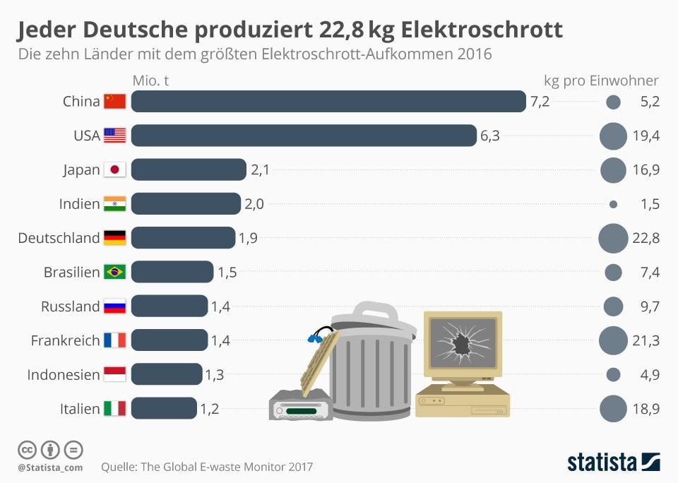 Statistik Länder mit dem meisten Elektroschrott